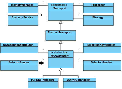 relationship between a tcp and udp Cp3302 - chap6 study play what is the relationship between a tcp and udp packet will any specific transaction usually involve both types of packets.