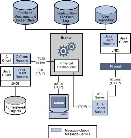 Openmq open mq block diagram ccuart Choice Image