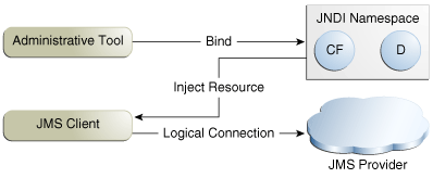 Basic JMS API Concepts